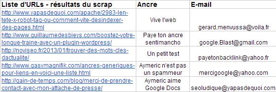 Google Docs URL List