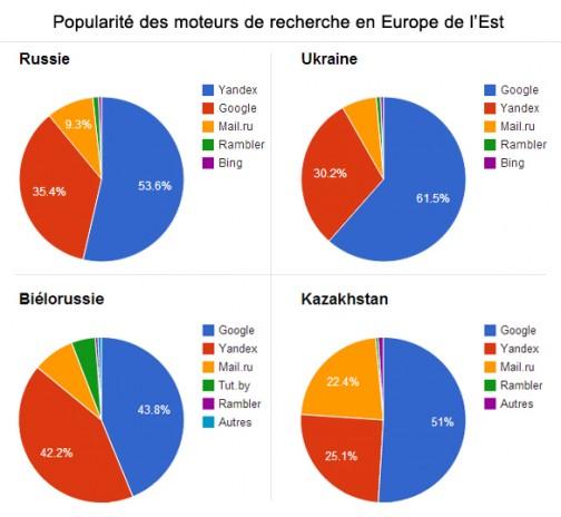 parts des moteurs de recherche en Russie et Europe de l'Est