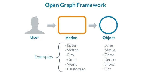 open-graph-framework